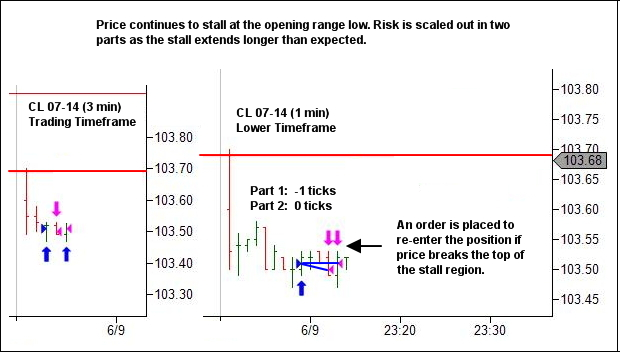 if then analysis at session open