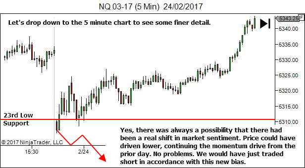 Studying a higher timeframe trap
