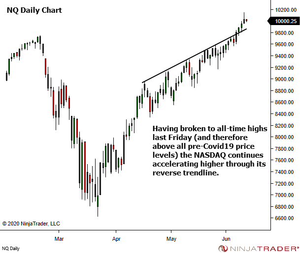 <image - NQ rallies to new highs>