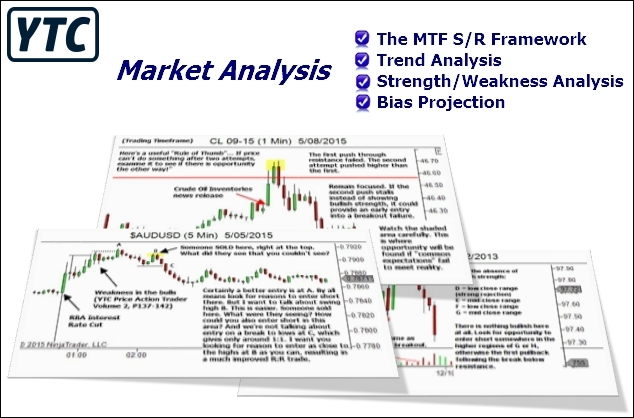 YTC Market Analysis