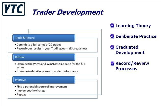 YTC Trader Development