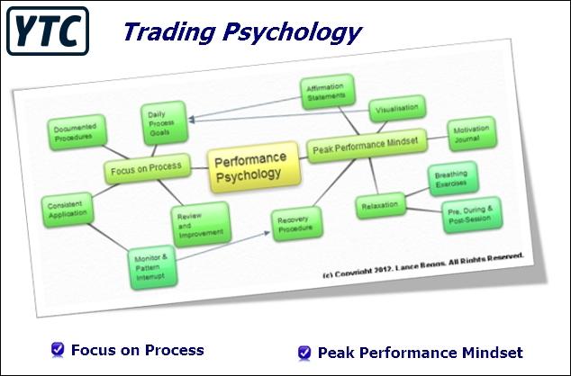 YTC Trading Psychology