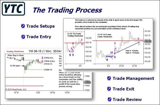YTC Trading Process